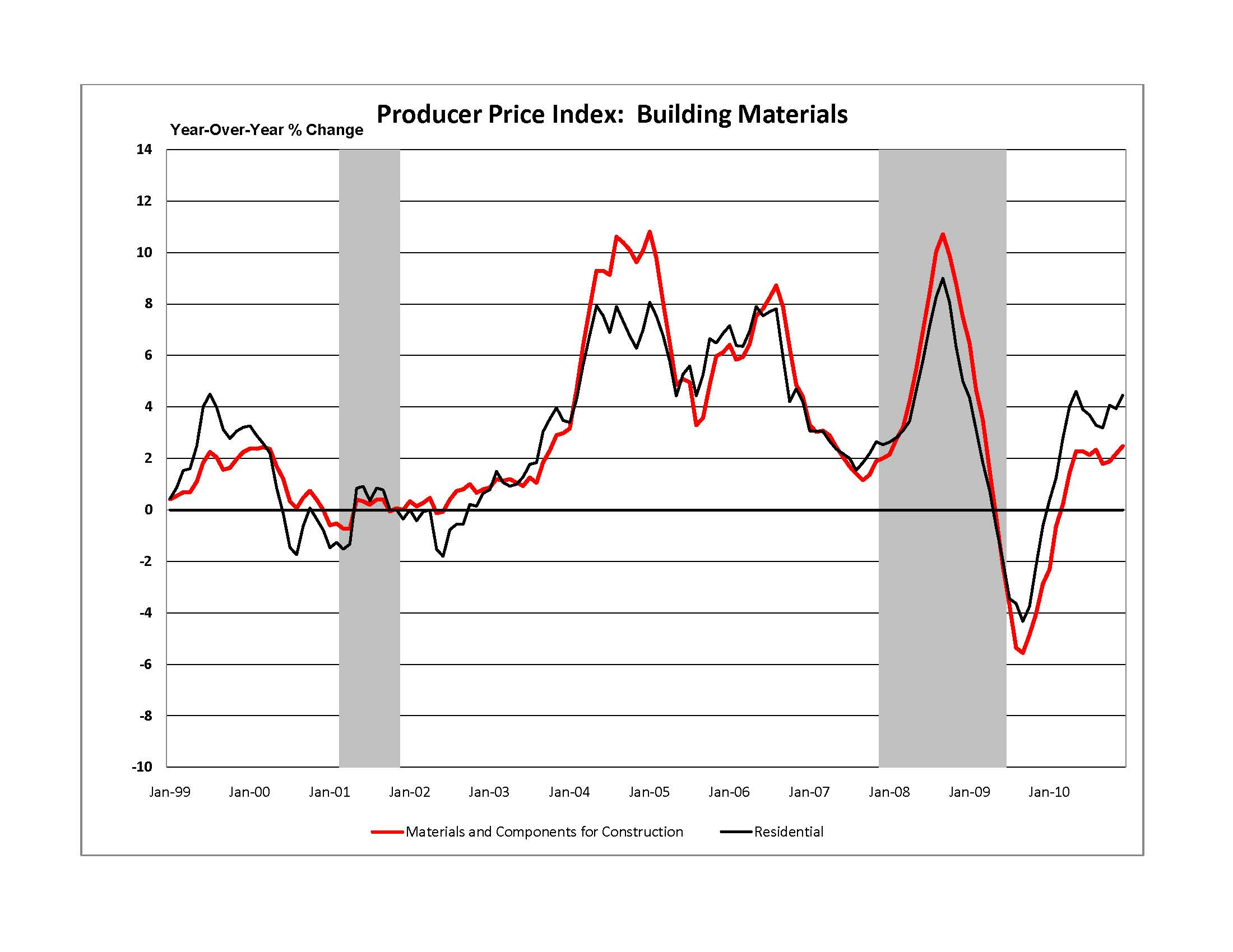 Energy costs continue to push residential building for Prices for building materials