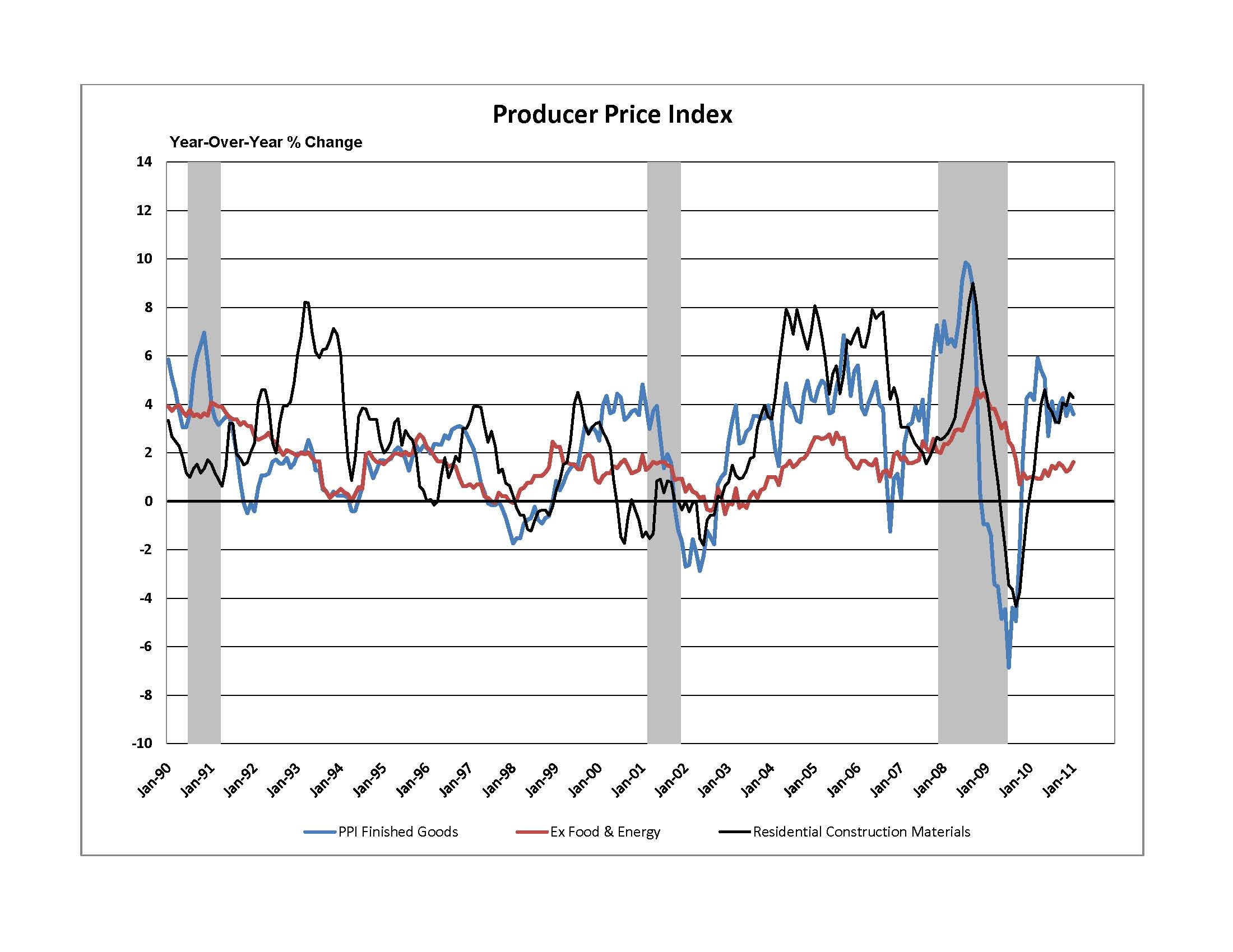 Residential building materials prices higher mainly due to for Prices for building materials