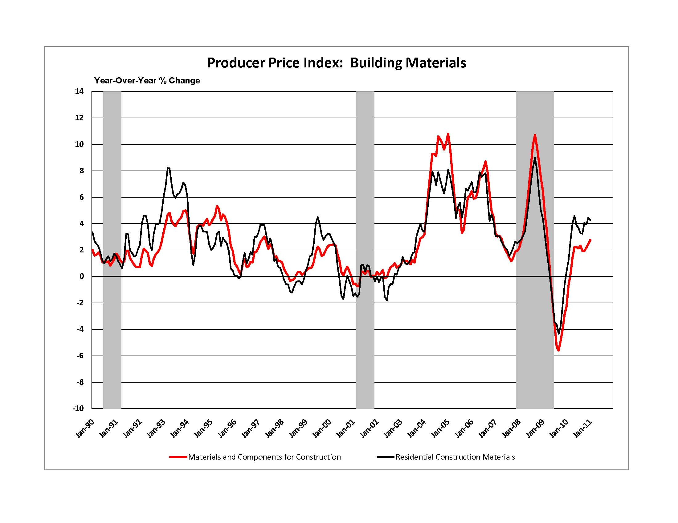 Residential Building Materials Prices Higher Mainly Due to ...