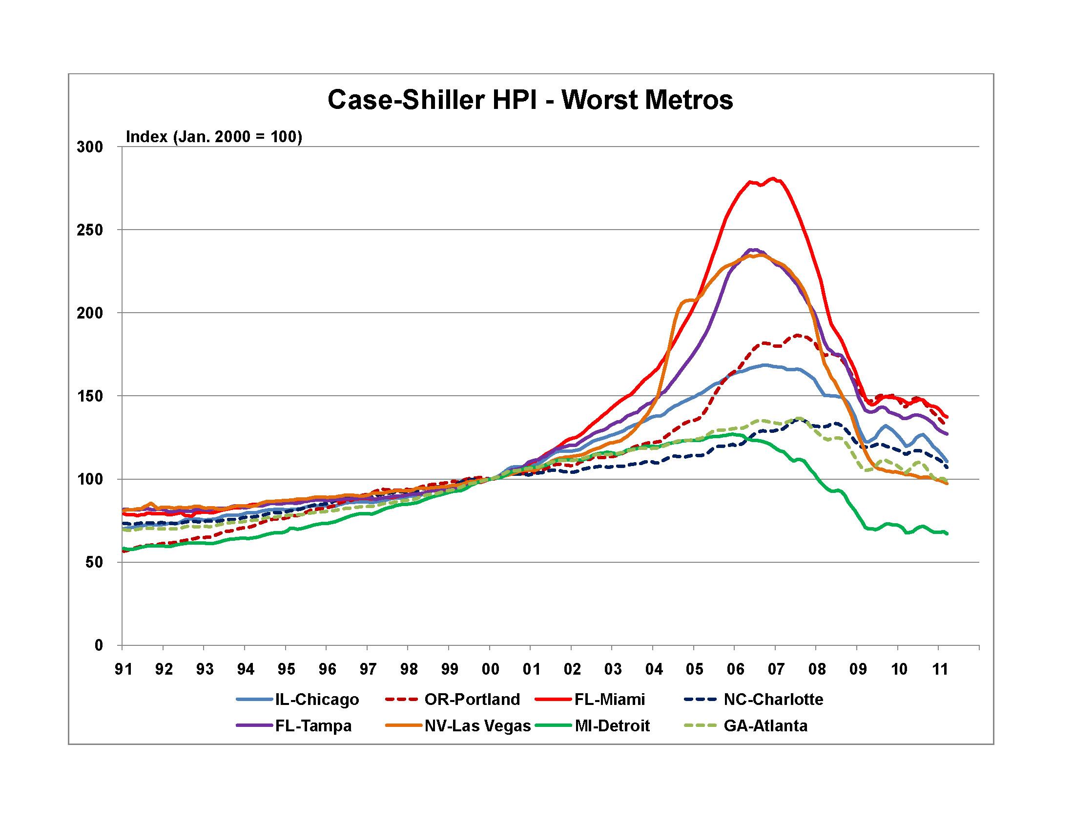 Average New Home Price Tampa