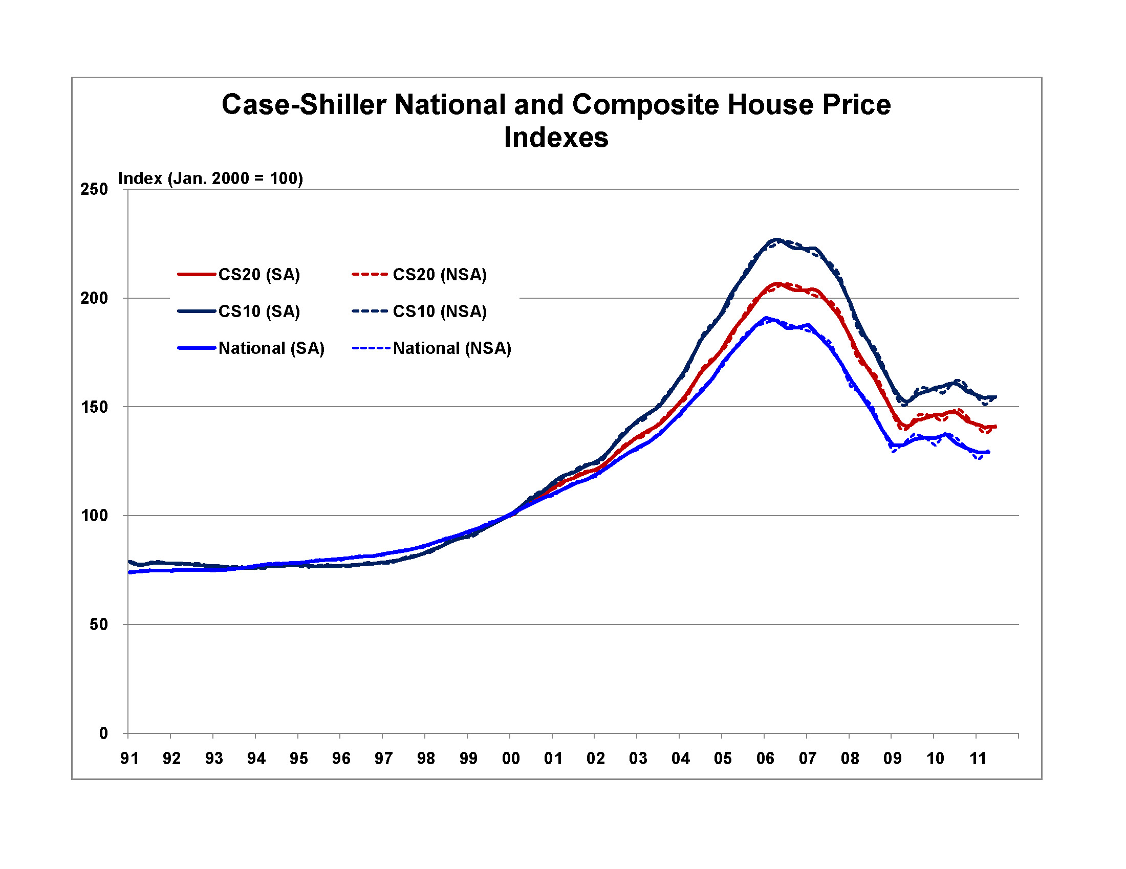 Case Shiller House Price Index Shows Further Improvement In June