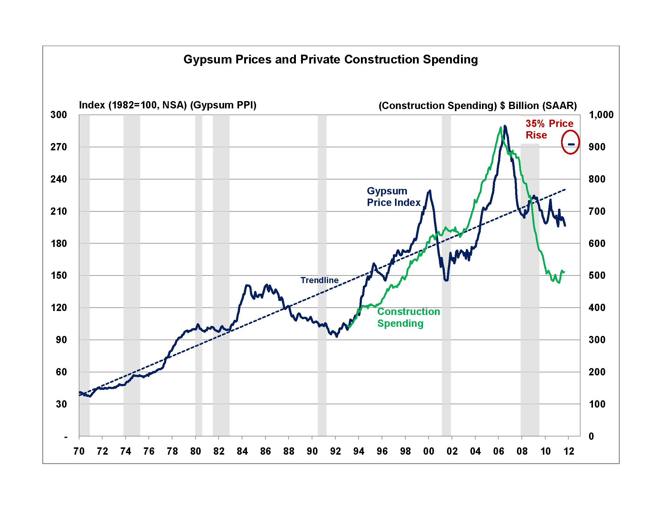 Sharp Rise In Gypsum Prices Likely In New Year Eye On Housing