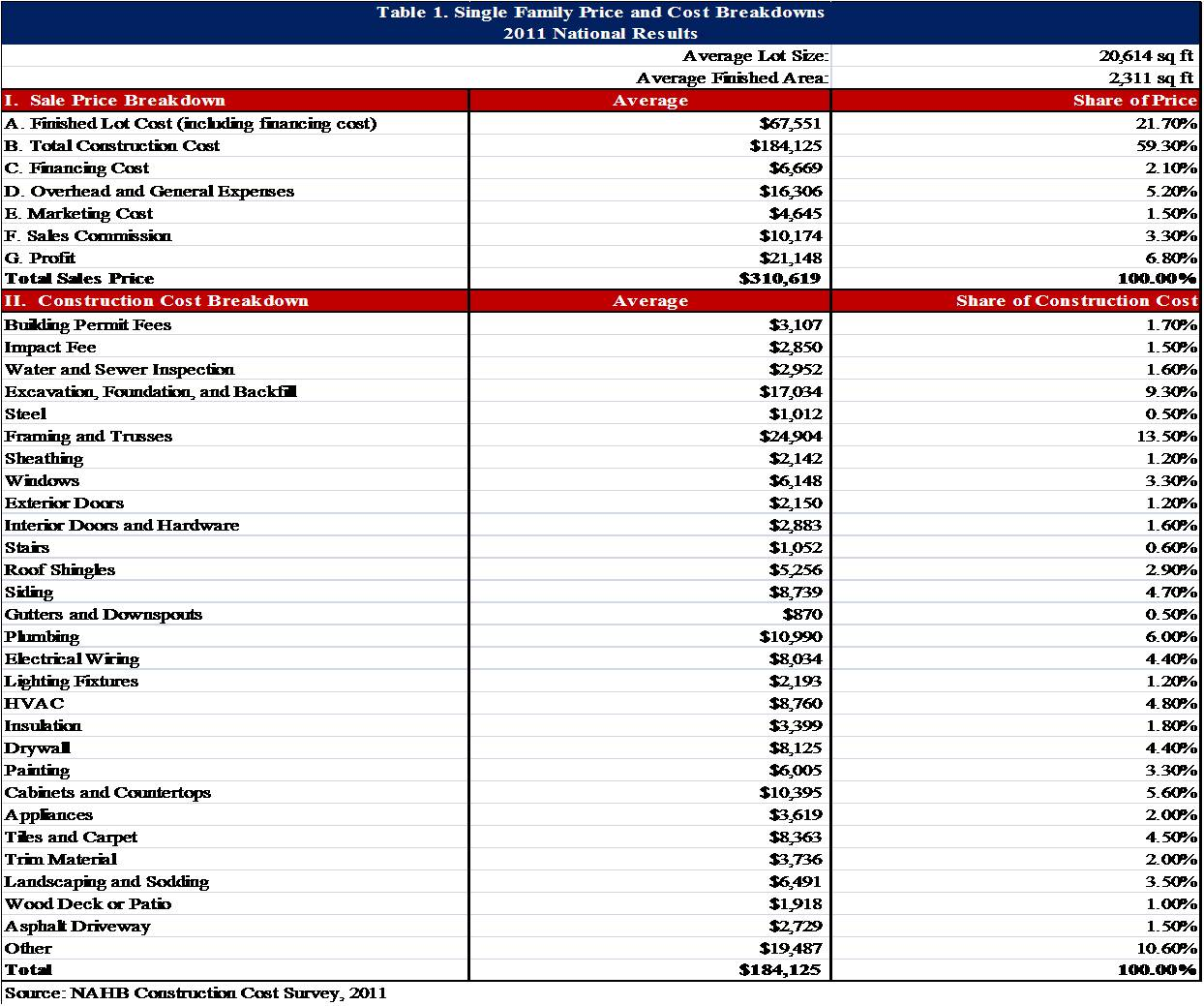 Cost of constructing a new single family home in 2011 for House building cost spreadsheet