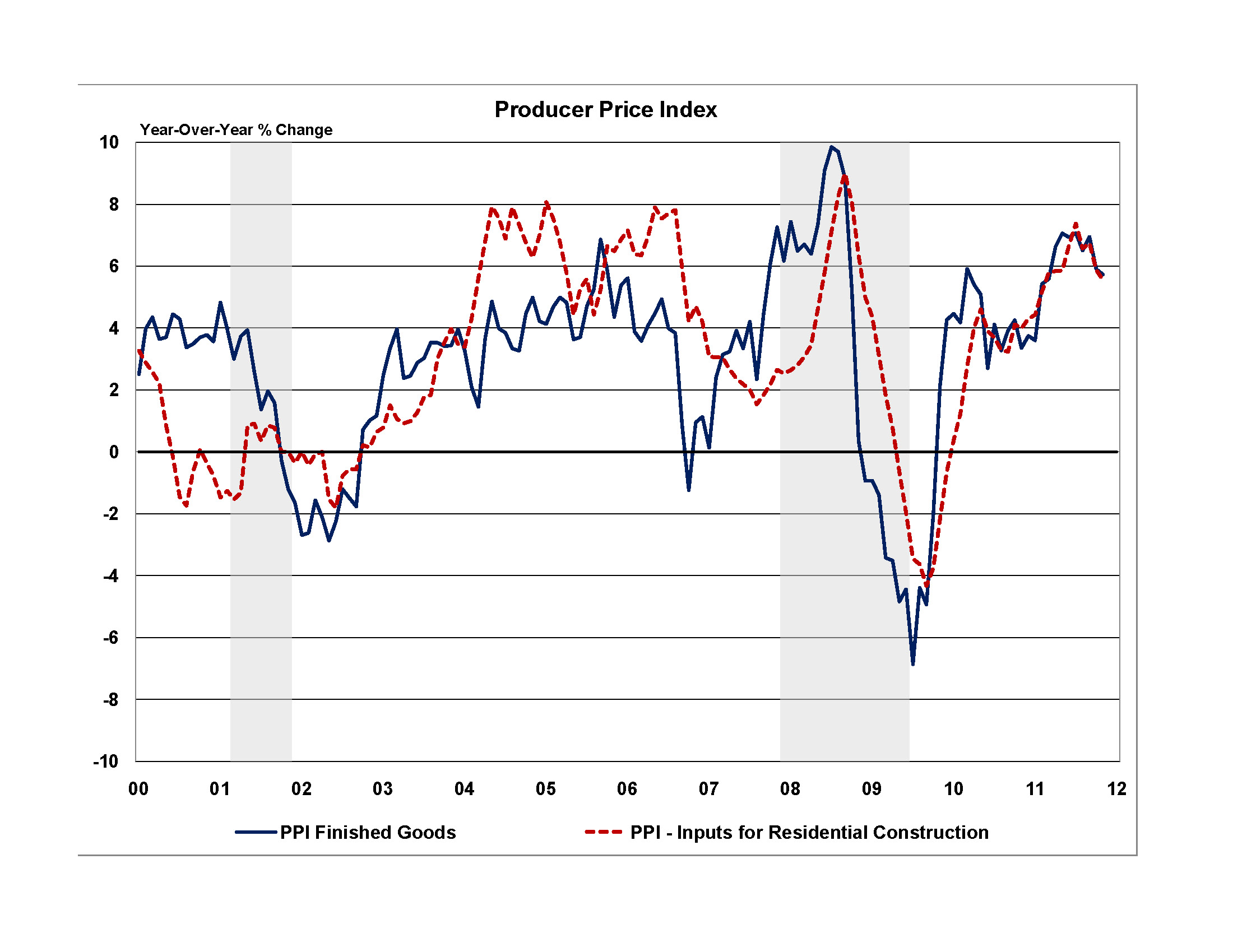 2012 Building Material Prices To Increase Sharply Sbc
