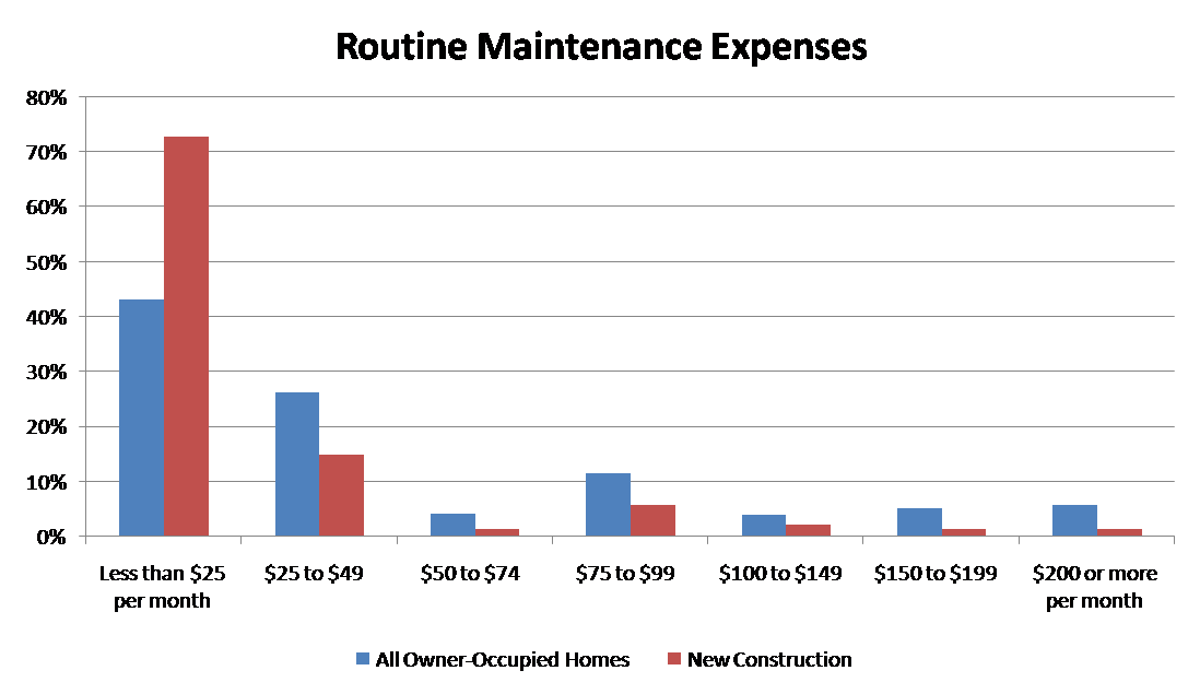 New homes are less expensive to maintain bonded builders for New home cost per square foot
