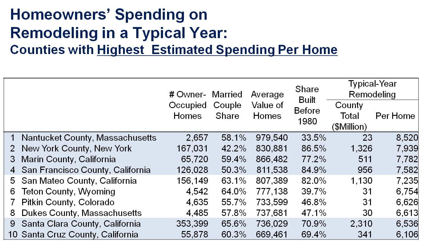 remodeling per home highest on the coasts in resort areas eye on
