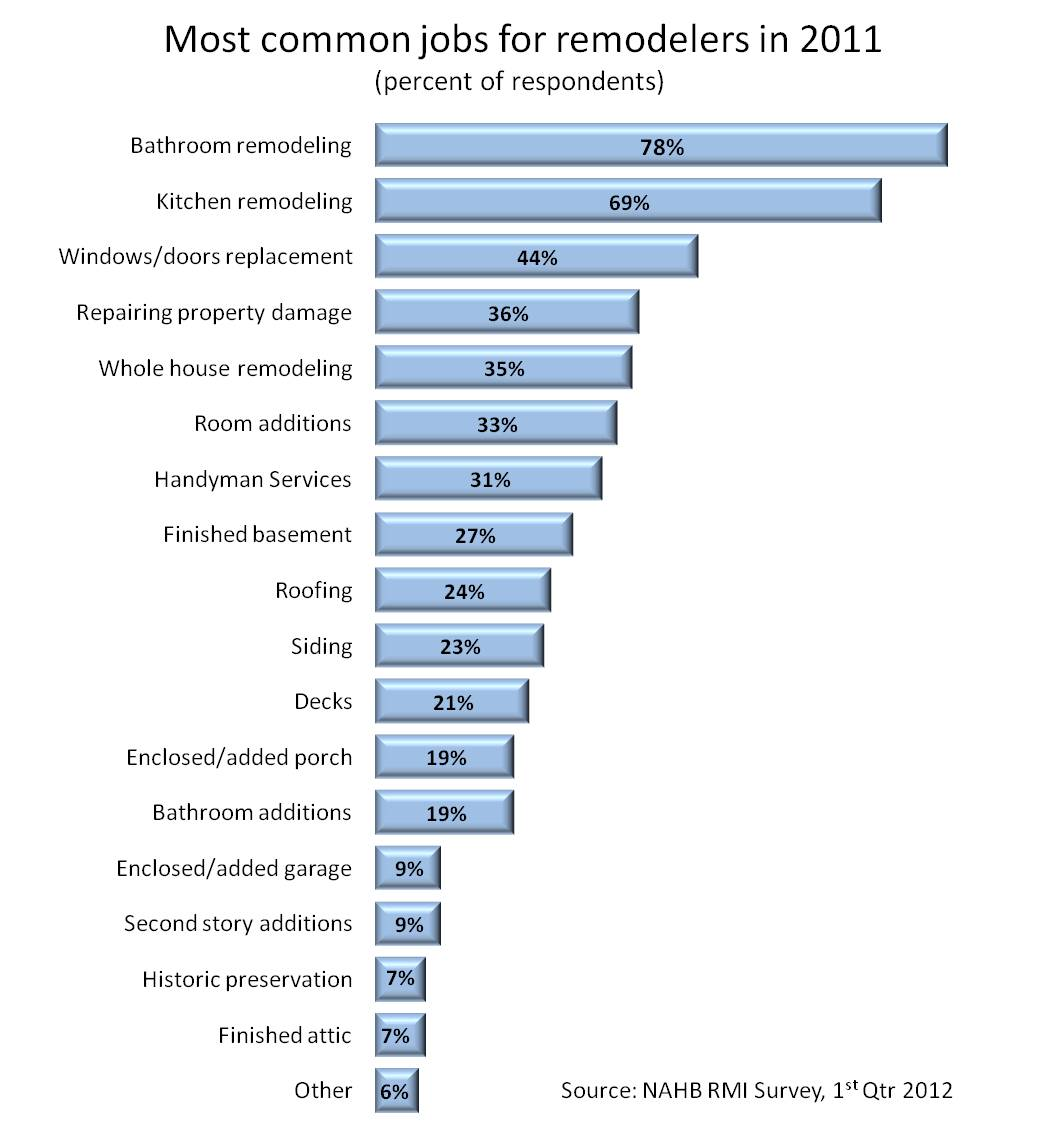 kitchens and bathrooms remain top remodeling jobs –