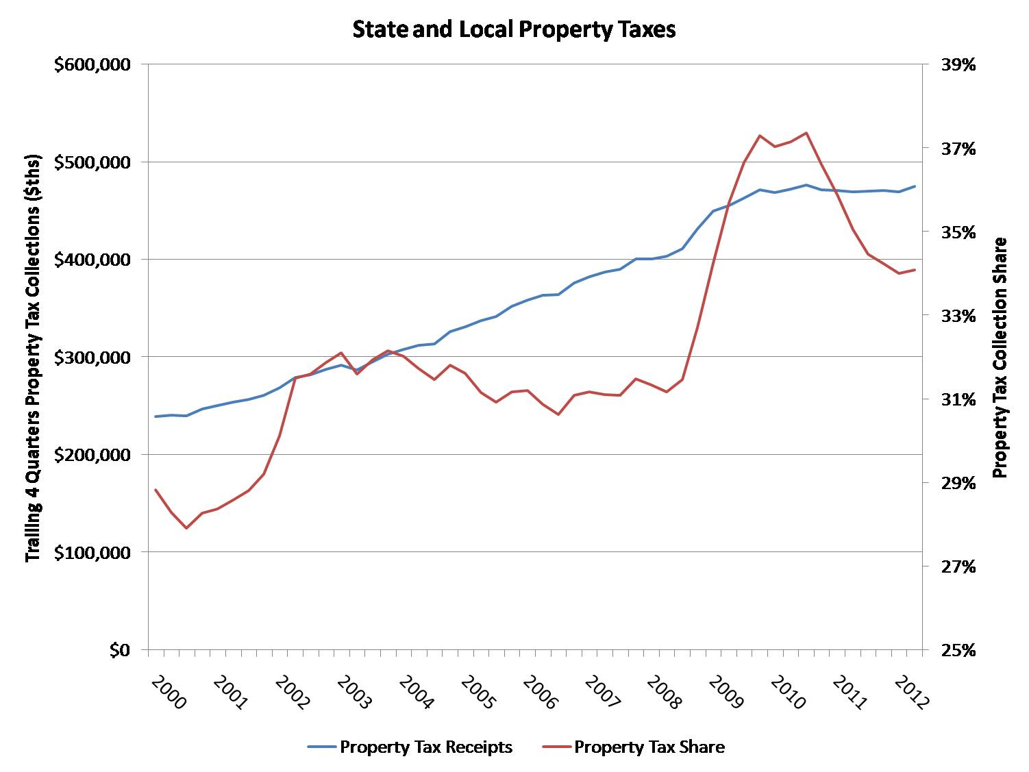 Property Taxes Are Paid To Which Levels Of Government