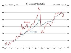 Headline Inflation Surges on Gas Prices | Eye On Housing