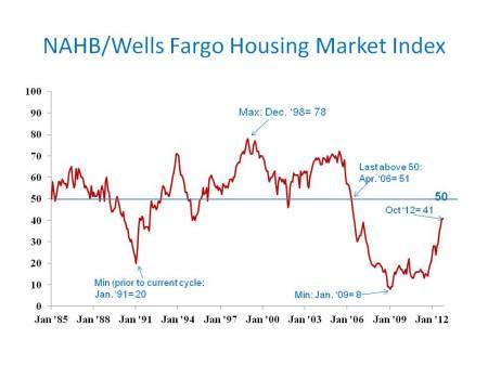NAHB/Wells Fargo Housing Market Index