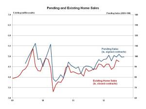Pending home sales September 2012