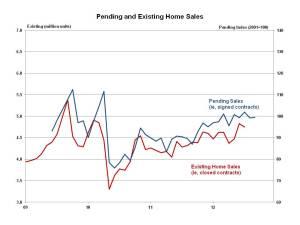 Pending home sales September 2012