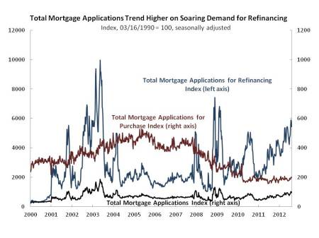 Data From The Federal Home Loan Mortgage Corporation Freddie Mac Show That Interest Rates Continued Their Descent In Week Ending October 18