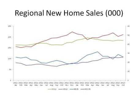 Regional New Home Sales (000)
