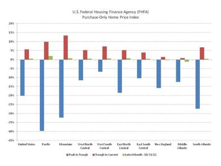 FHFA House Price Indexes – Progress In 2012 | Eye On Housing