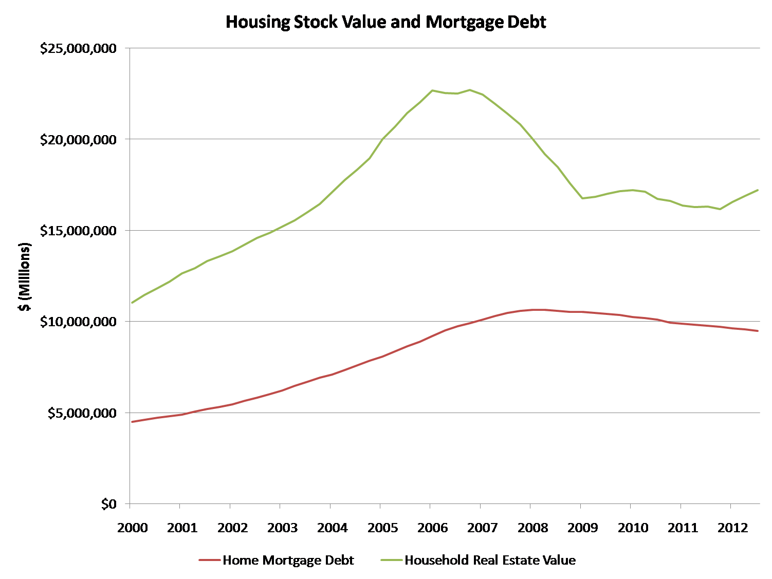 Debt and house value