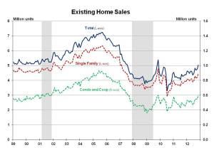 Existing Home Sales November 2012