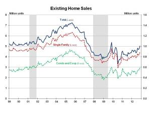 Existing Home Sales November 2012