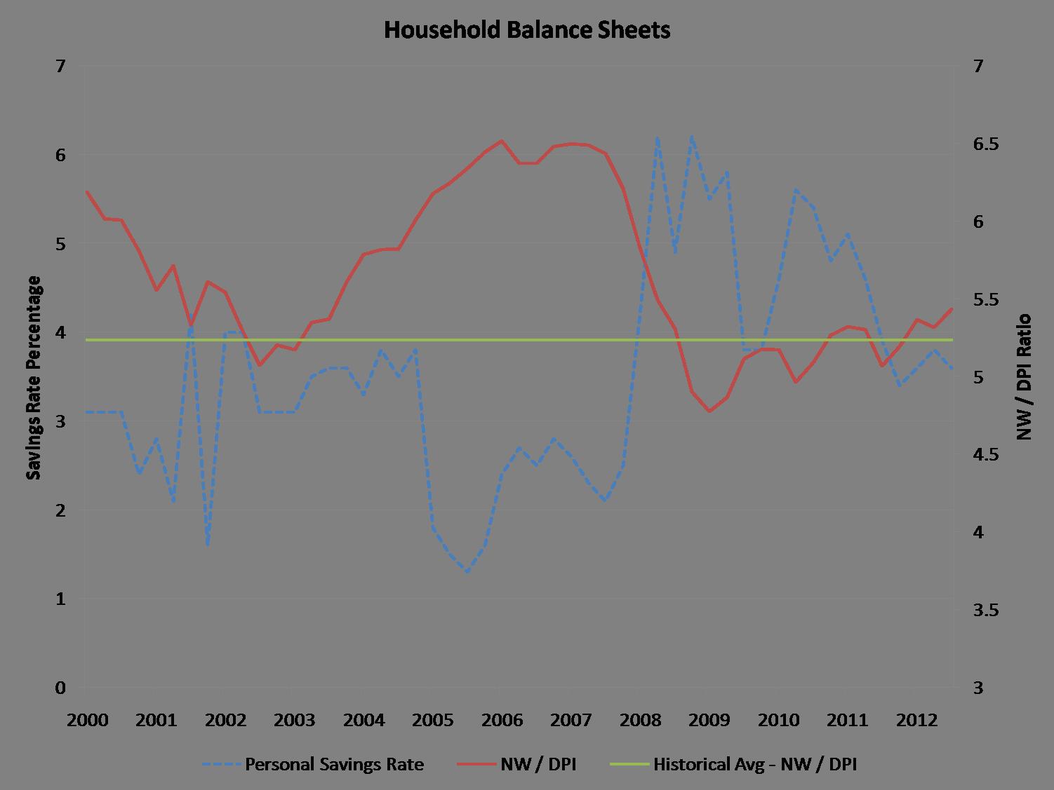HH balance sheets_3Q