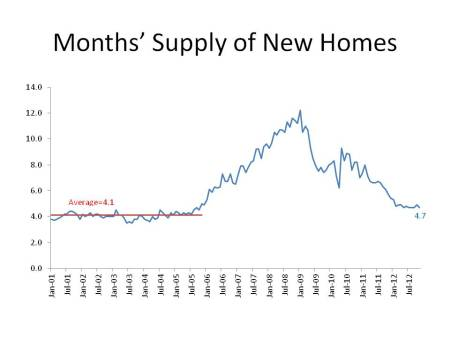 Months' Supply of New Homes