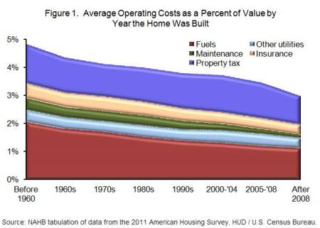 Operating Costs1