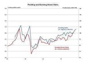 Pending Home Sales November 2012