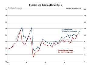 Pending Home Sales November 2012
