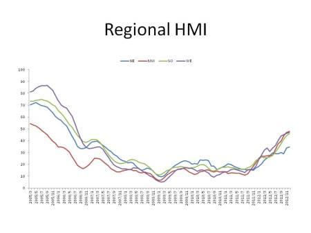 Regional HMIs