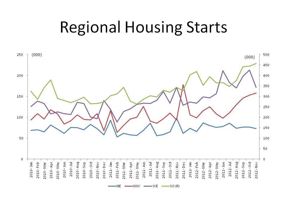 Regional Housing Starts