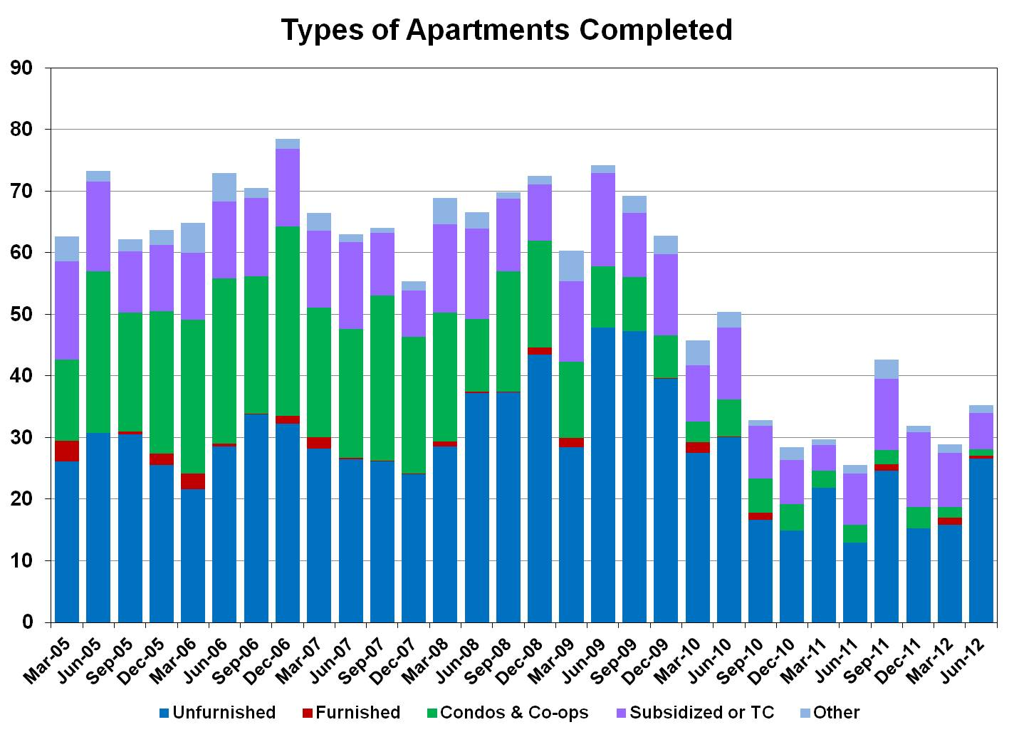 Apartment Building Investment since 2005 by type