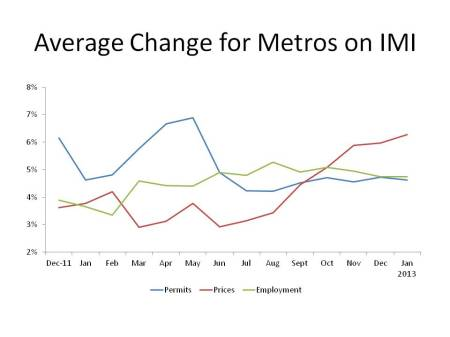 Average Change for Metros on IMI