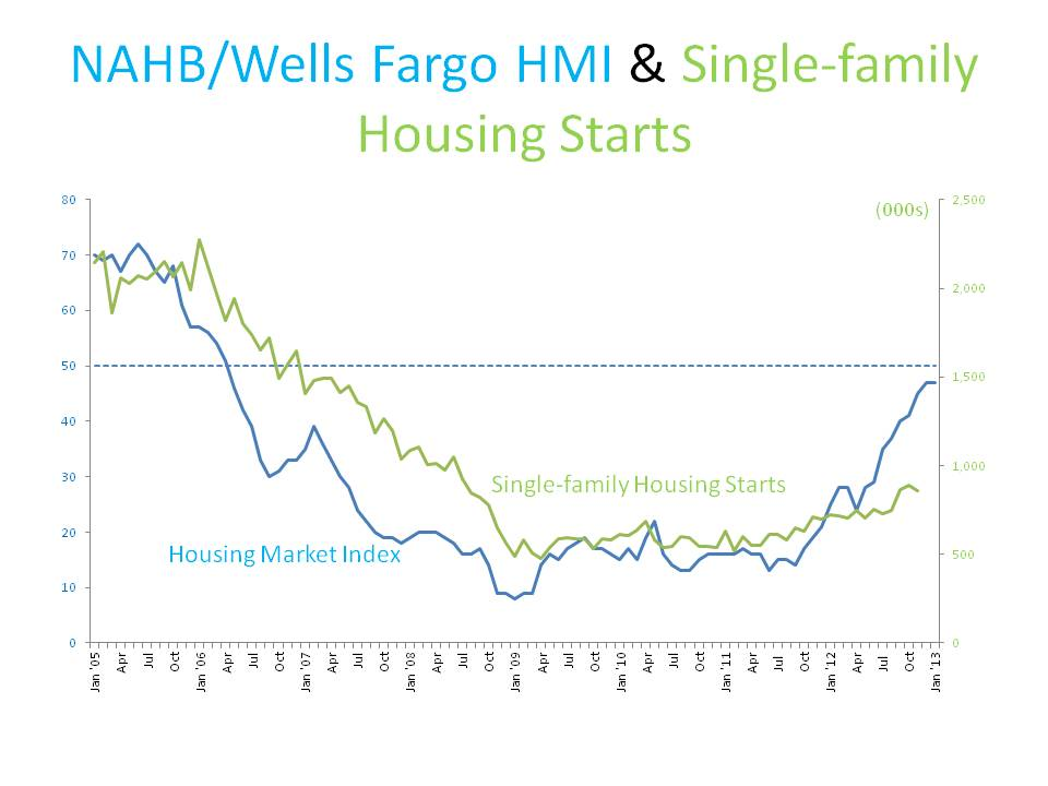 HMI & SF Starts