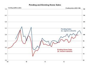 Pending Home Sales December 2012