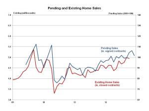 Pending Home Sales December 2012