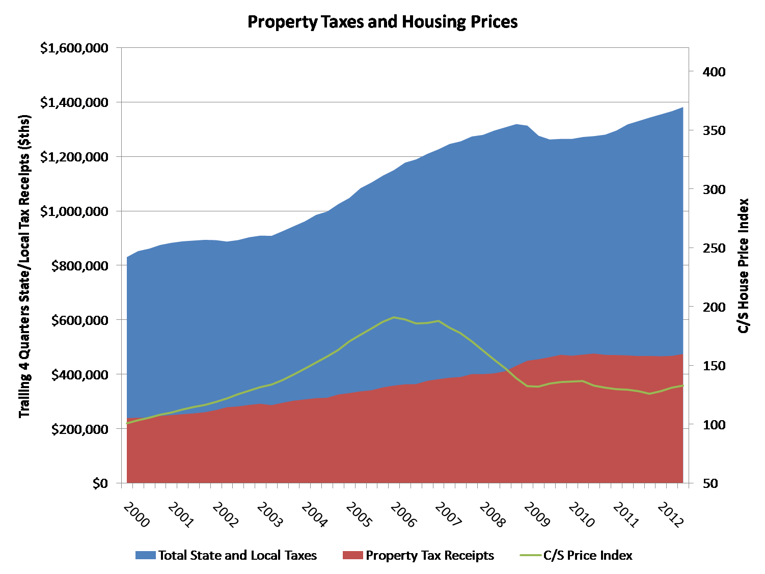 prop taxes and housing prices