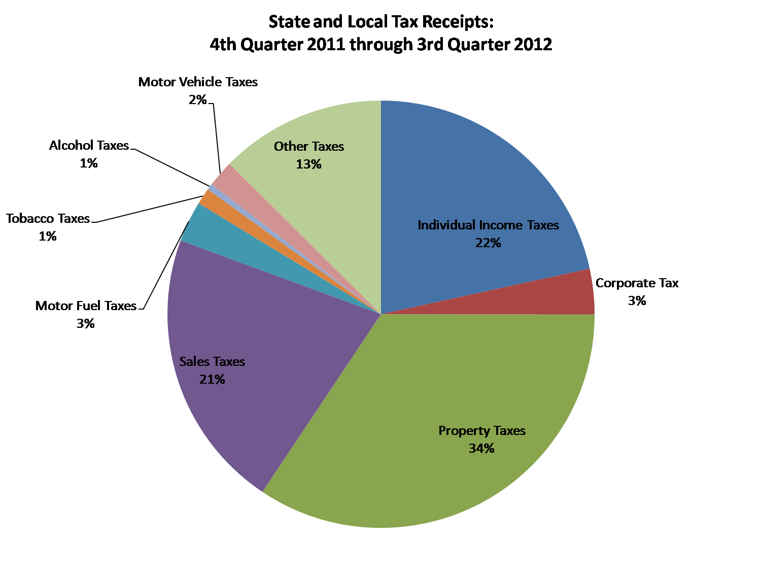 state and local taxes