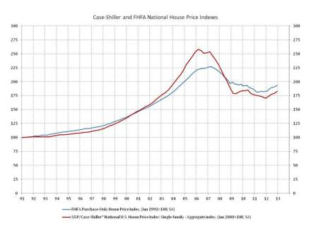 Case-Shiller and FHFA House Price Indexes - 2012 Closes With Solid Gains