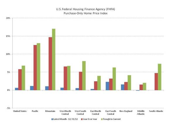 Case-Shiller and FHFA House Price Indexes – 2012 Closes With