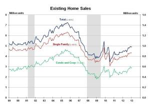 Existing Home Sales January 2013