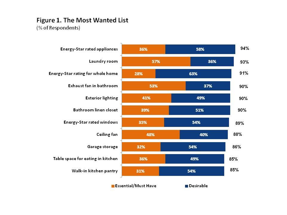 Energy star appliances how do they work