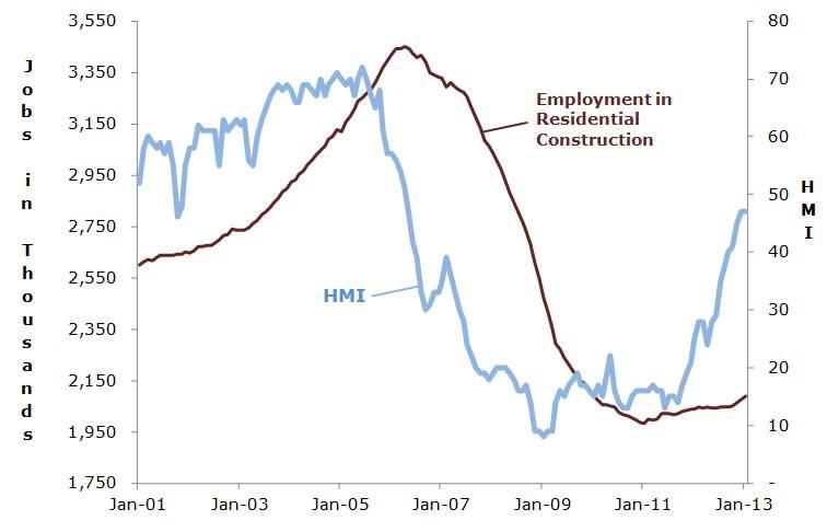 HMI and Jobs