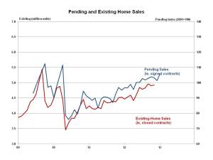Pending home sales Janury 2013