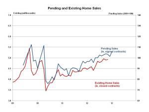 Pending home sales Janury 2013