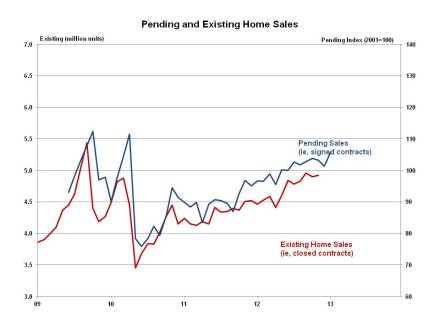 Pending Home Sales Up Sharply