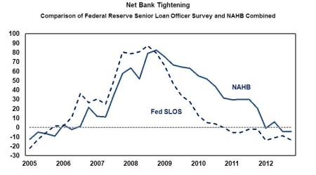 NAHB Survey on AD&C Lending for the 4th Quarter