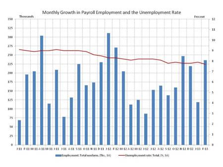 The Employment Situation for February - Mixed, But With Homebuilding on Top