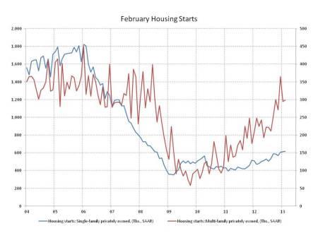 blog housing starts 2013_03_1