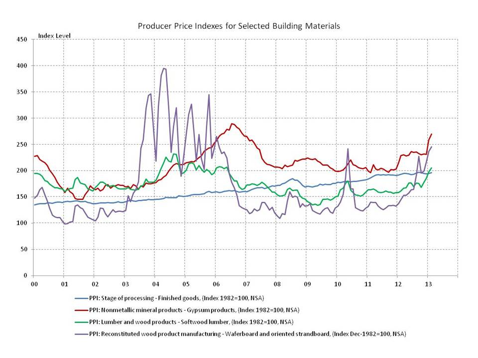Producer prices in february building materials prices for Prices for building materials