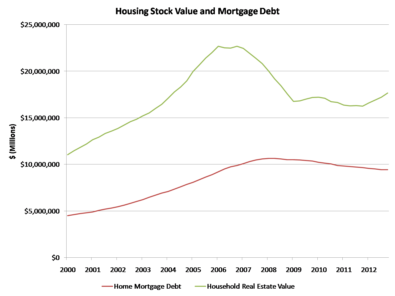 HH RE Value and Debt_Mar 13