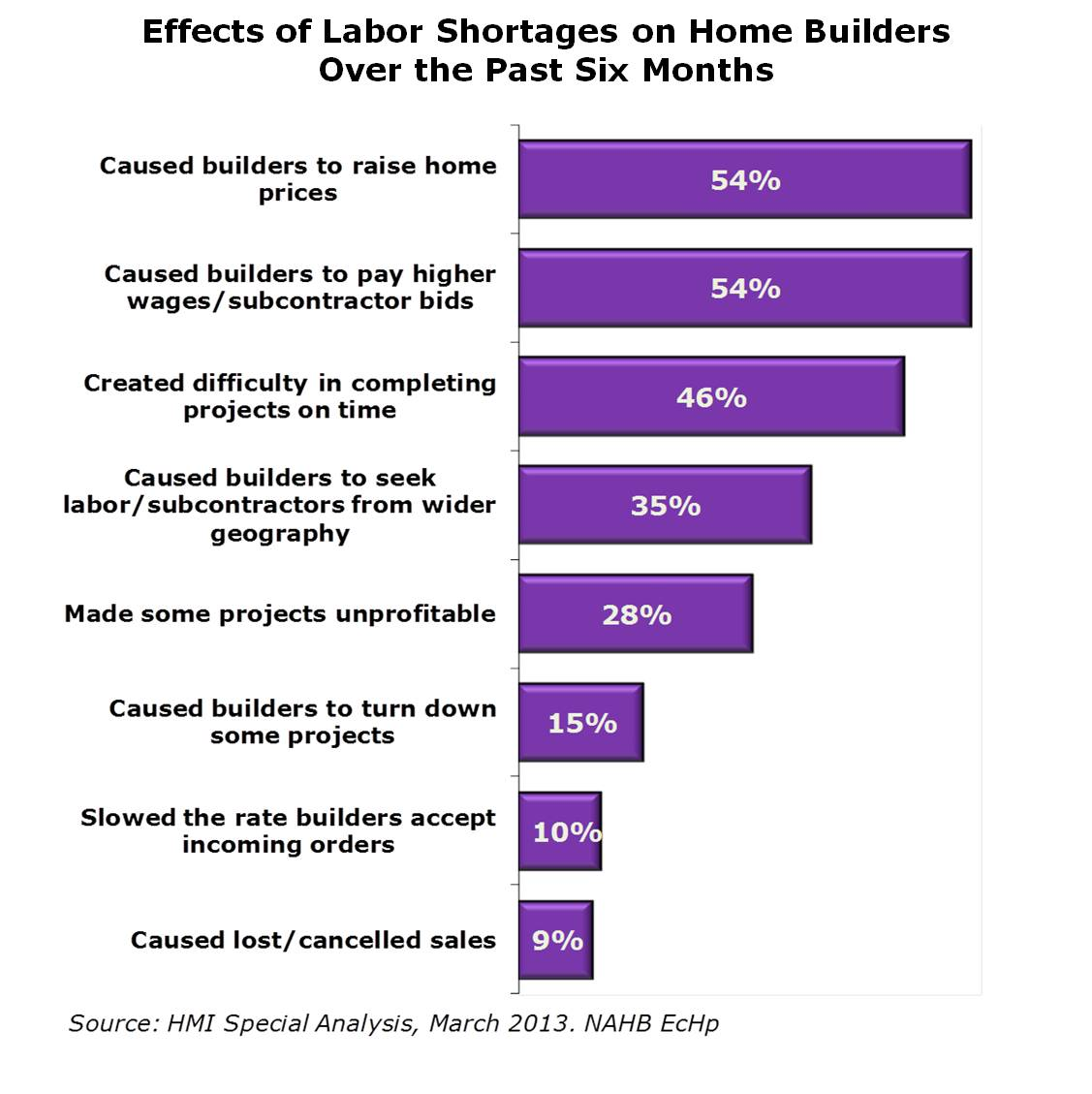 labor shortage effects
